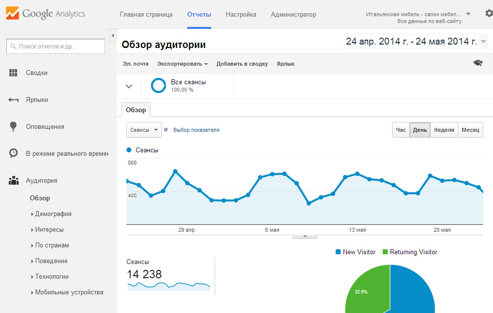 Google Analytics - КВИНТА ~А~